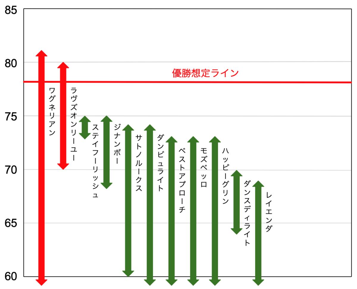 f:id:keibashisuu:20210213112656p:plain