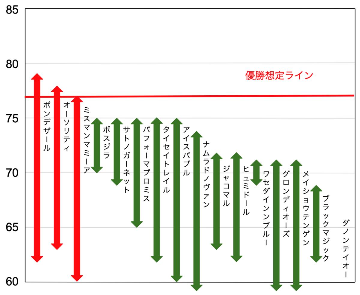 f:id:keibashisuu:20210218215541p:plain