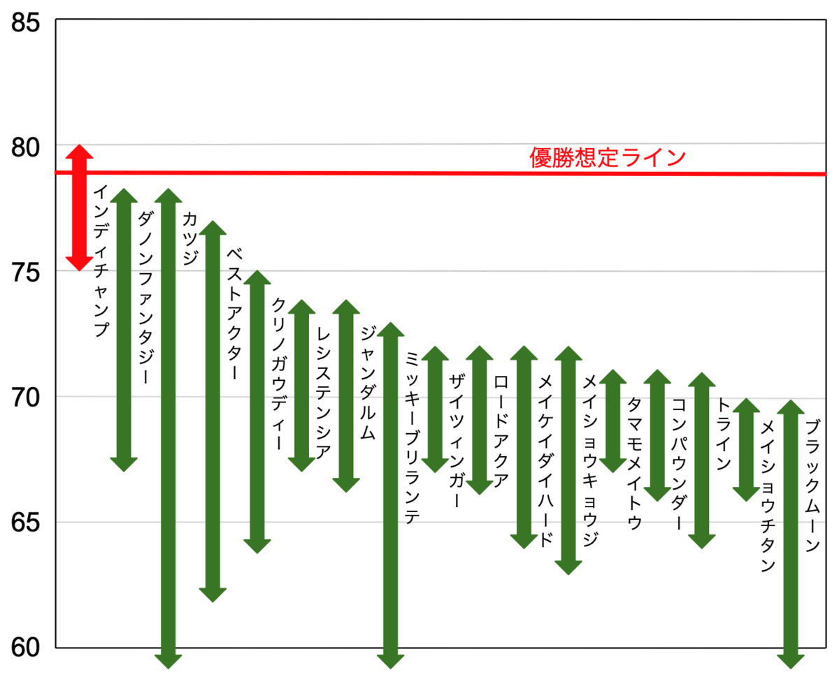 f:id:keibashisuu:20210227002253p:plain