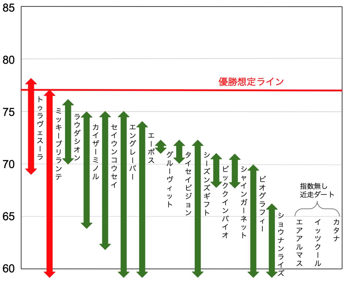 f:id:keibashisuu:20210515001018p:plain