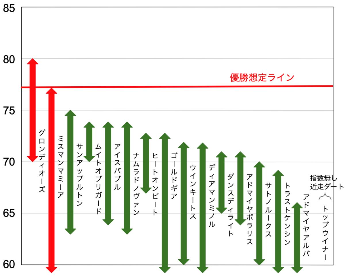 f:id:keibashisuu:20210523204644p:plain