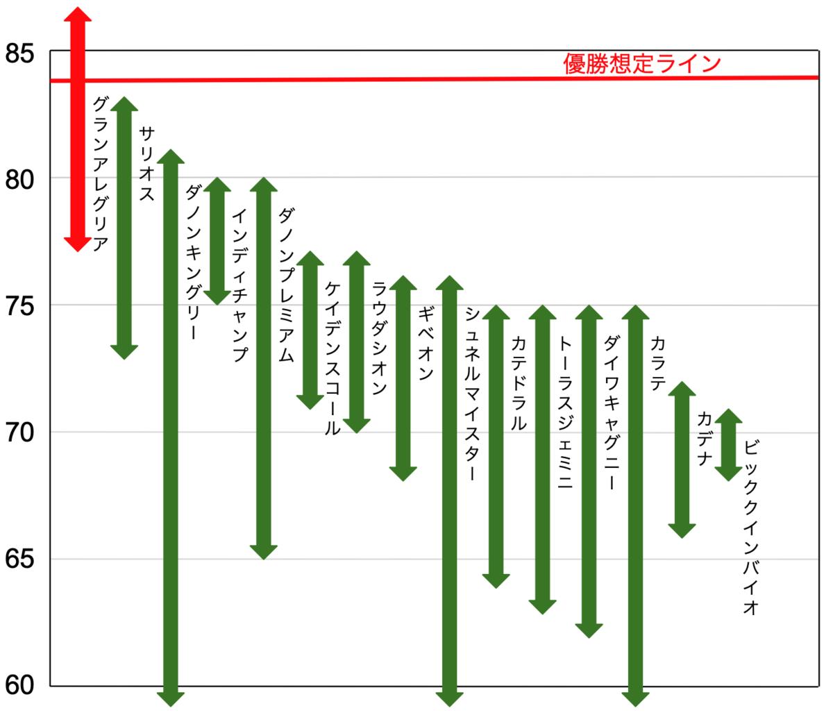 f:id:keibashisuu:20210529212148p:plain