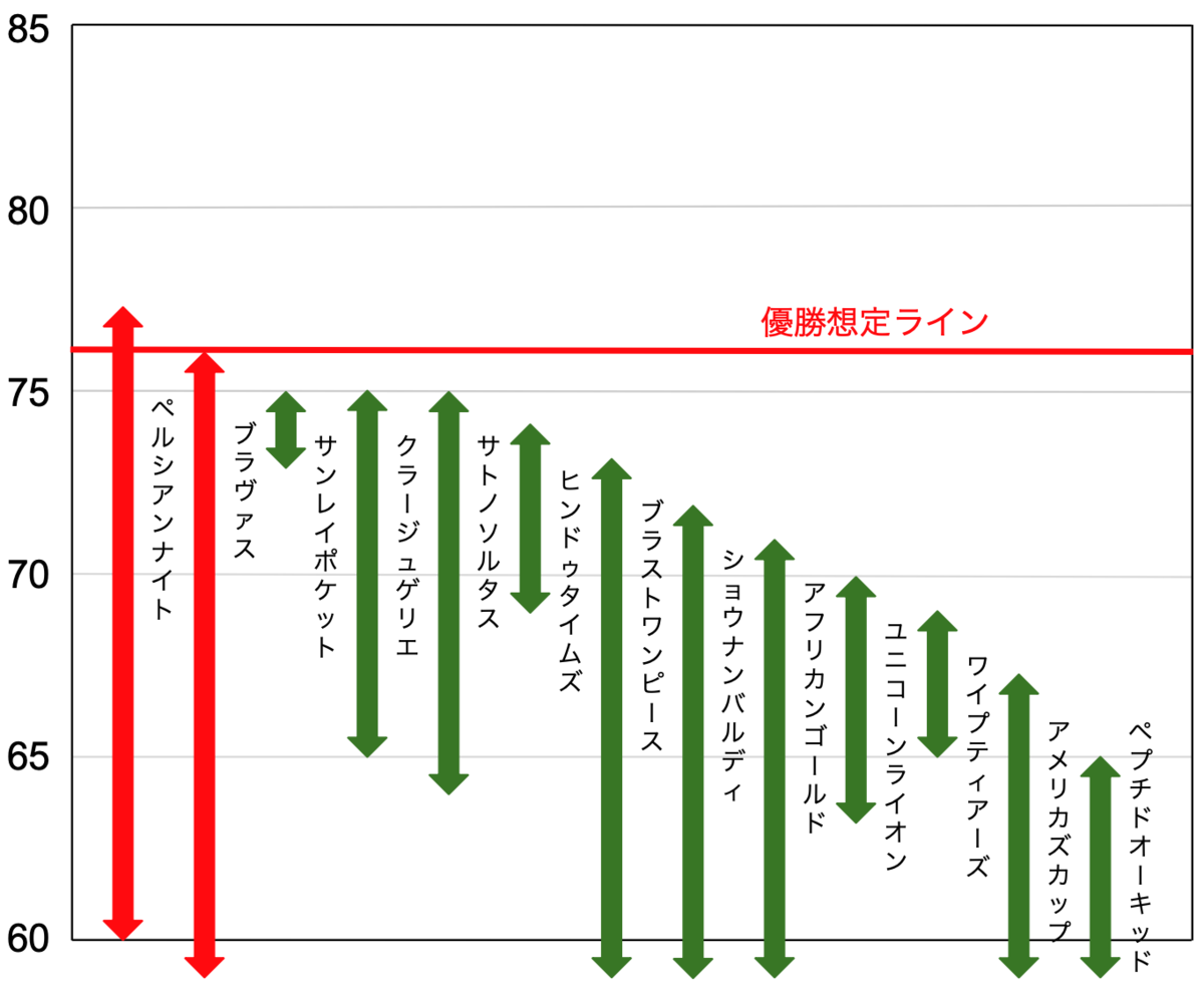 f:id:keibashisuu:20210601223231p:plain