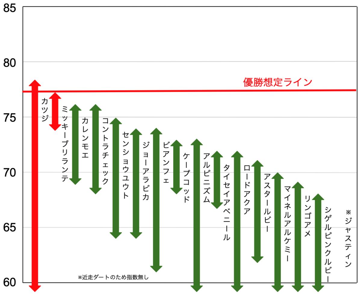 f:id:keibashisuu:20210610225147p:plain
