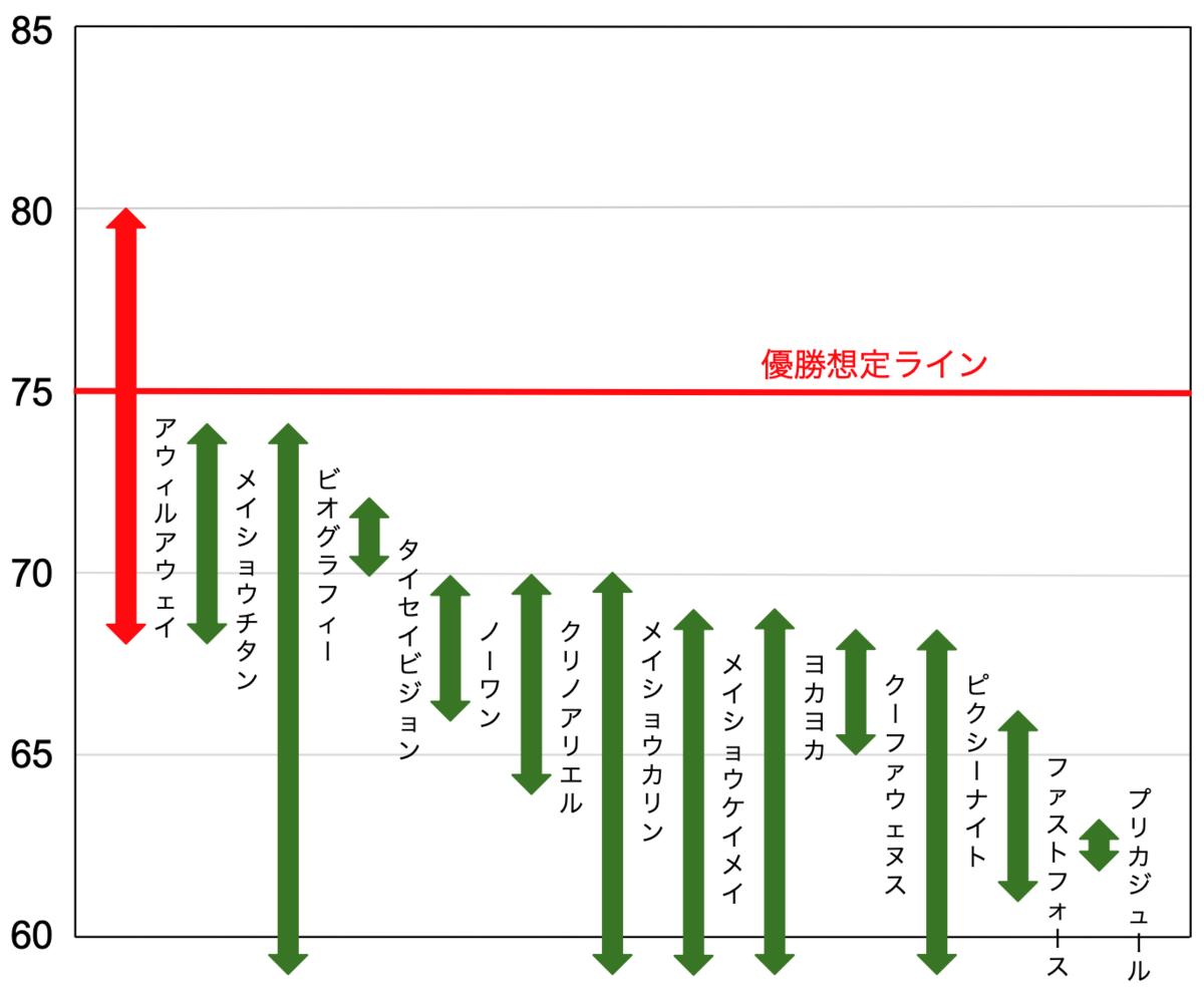 f:id:keibashisuu:20210702234214p:plain