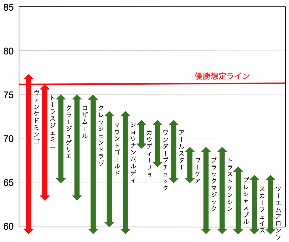f:id:keibashisuu:20210710113836p:plain
