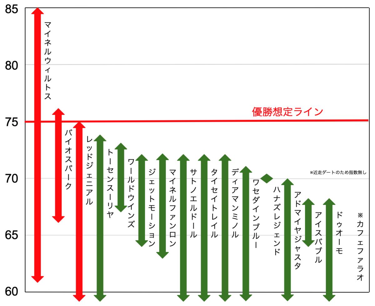 f:id:keibashisuu:20210715234131p:plain