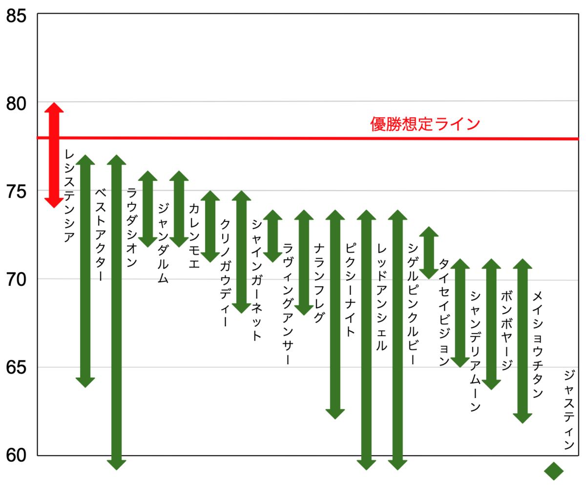 f:id:keibashisuu:20210911003111p:plain