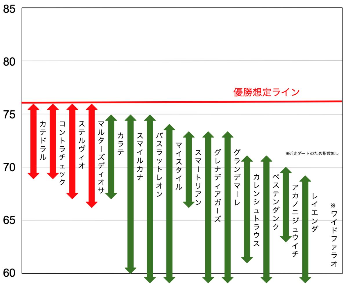 f:id:keibashisuu:20210911003721p:plain