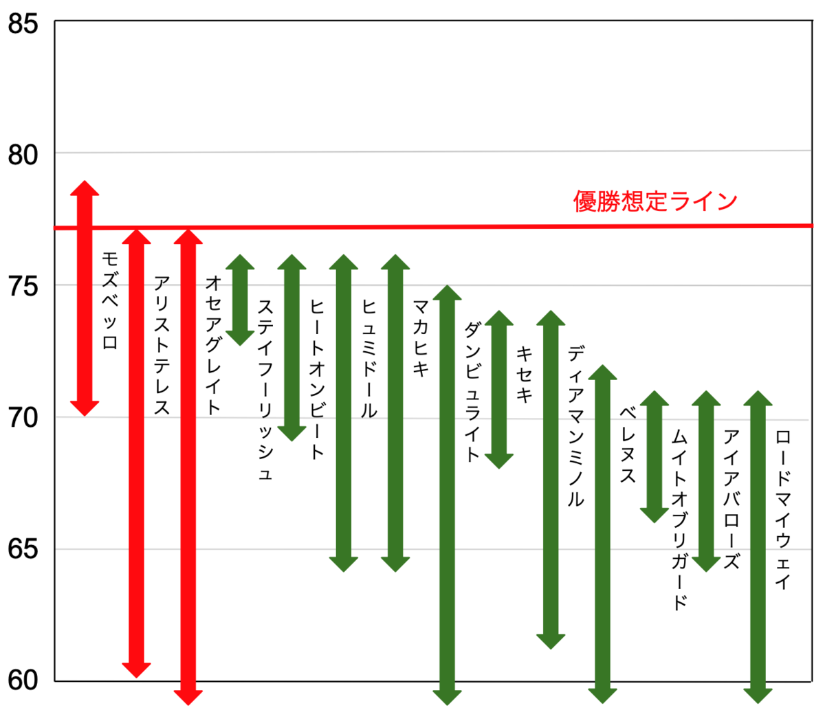 f:id:keibashisuu:20211009120811p:plain