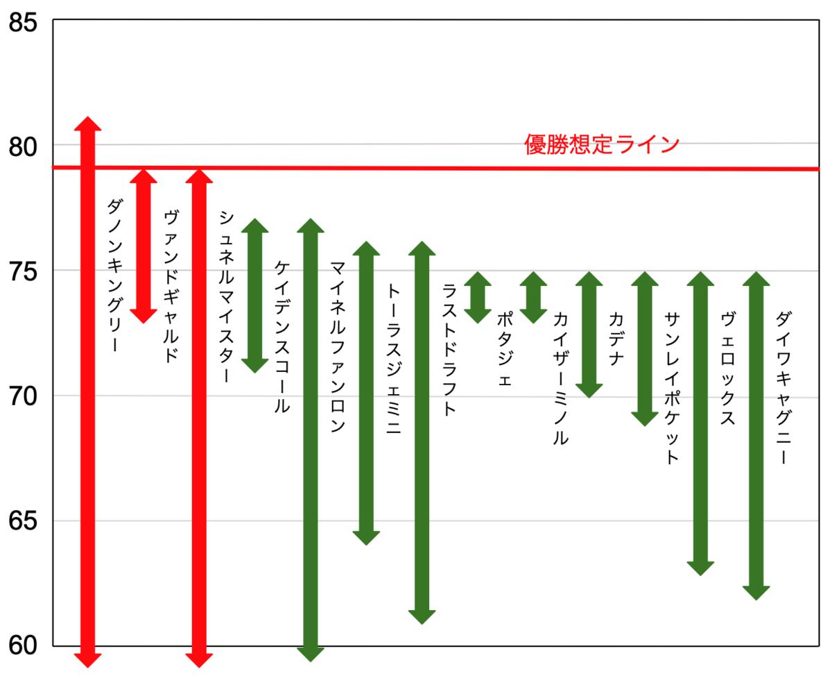 f:id:keibashisuu:20211009140743p:plain