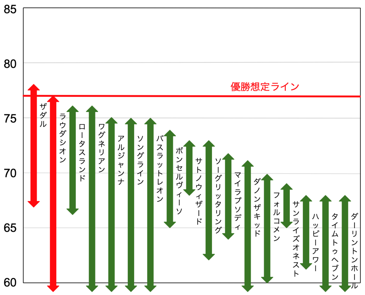 f:id:keibashisuu:20211022232803p:plain