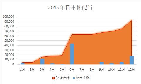 2019年日本株配当