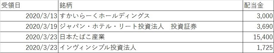 日本株3月配当分