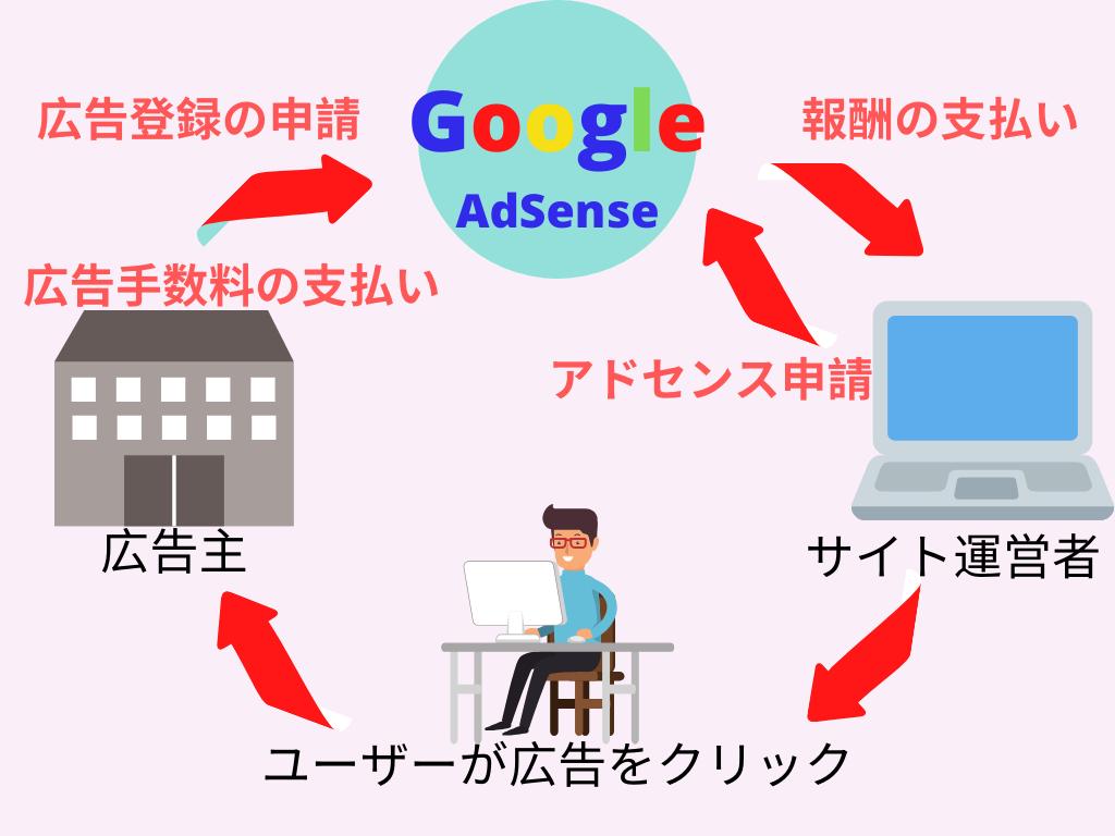 Googleアドセンスの報酬発生の仕組み