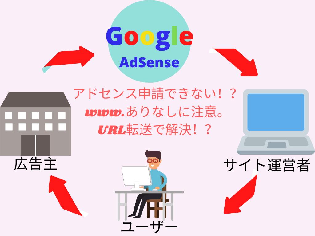 アドセンス申請時「お客様のサイトにリーチできません」とエラーが出る場合はwww.ありのURLへリダイレクト(URL転送)で解決!?【Google AdSense】