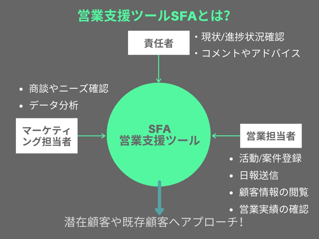 営業支援ツールSFAとは