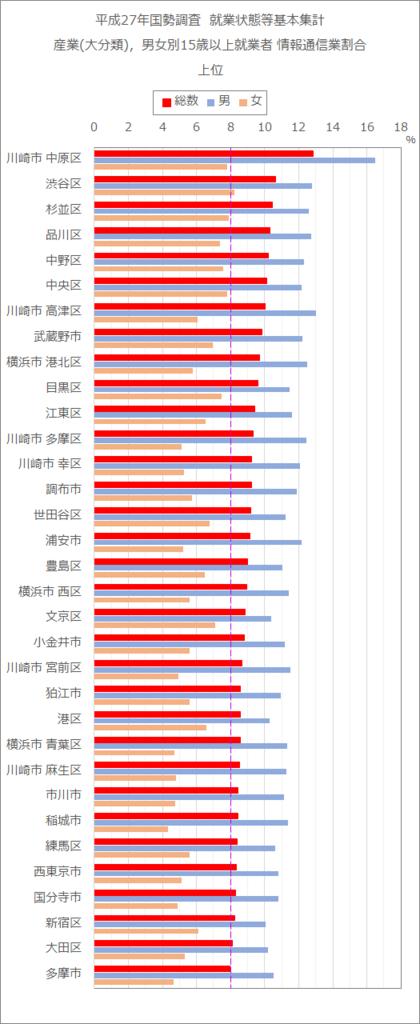 平成27年国勢調査 就業状態等基本集計  産業(大分類),男女別15歳以就業者 情報通信業割合 上位