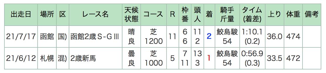 f:id:keirin100000:20210814055604p:plain