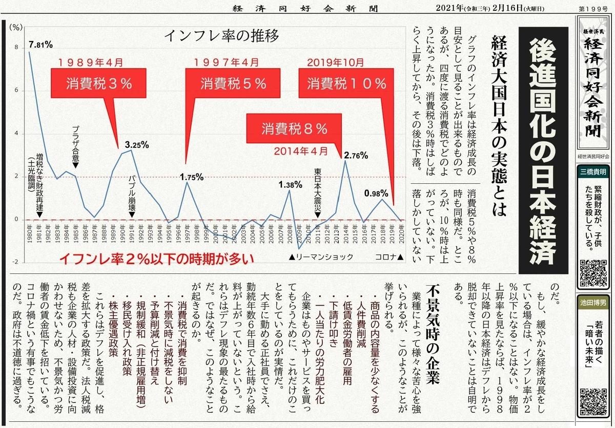 後進国化の日本経済