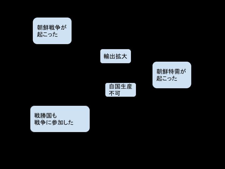 f:id:keishiprogramming:20211016160426p:plain