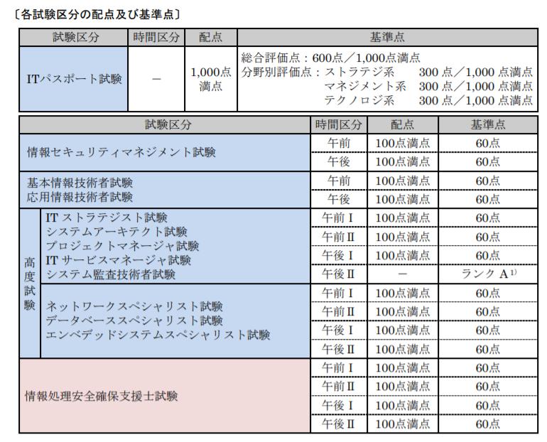 試験要綱 4 採点方式・配点・合格基準