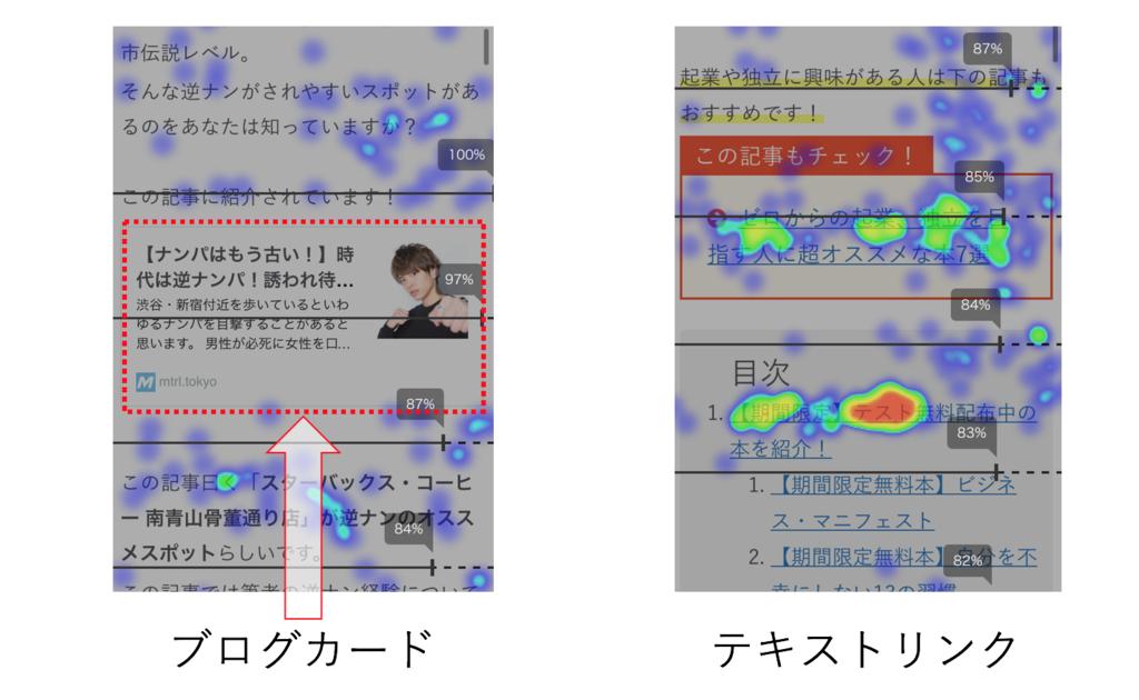 ブログカードとテキストリンクのクリック率の差