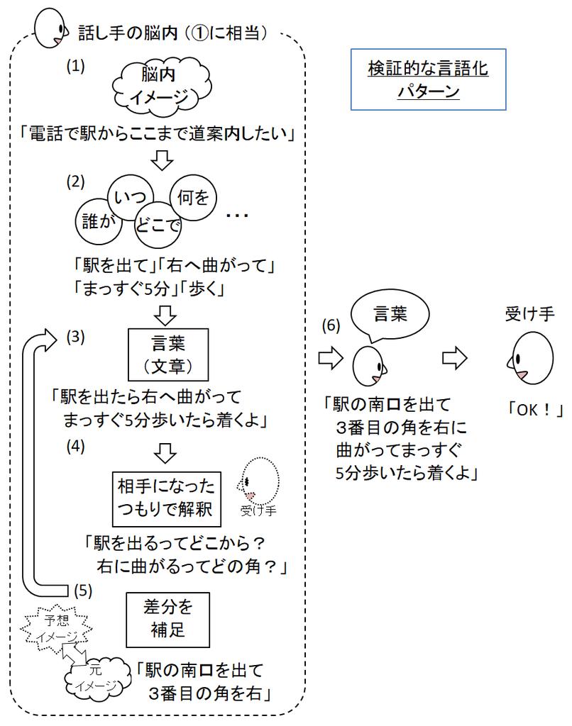 f:id:keita-shiratori:20190227141344p:plain