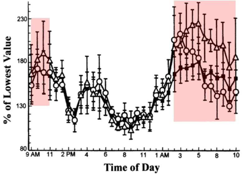 テストステロンの日内変動グラフ