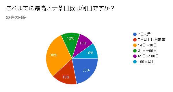 オナ禁アンケートデータ