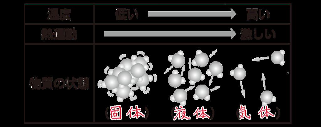 原子 動き