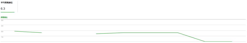 【検証結果】はてなブログ:無料版で記事を一覧形式にした際のGoogleのSEO評価