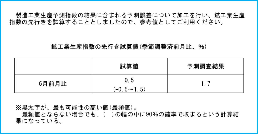 f:id:keizaikaisekiroom:20160630112643p:plain