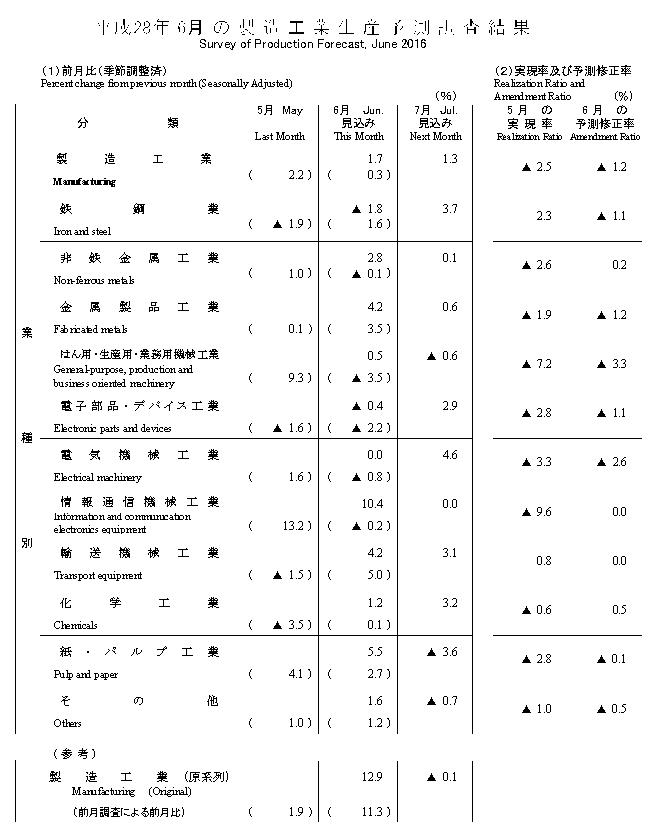 f:id:keizaikaisekiroom:20160630113247p:plain