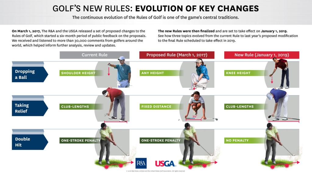 【図解】2019年 ゴルフ 新ルール《決定版》