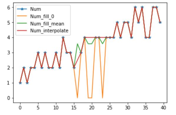python pandasで欠損値を補完するとき ~平均、1次関数、決まった値
