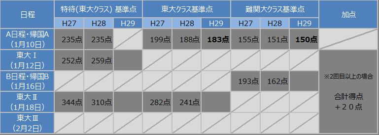 f:id:ken2080:20170112001243p:plain