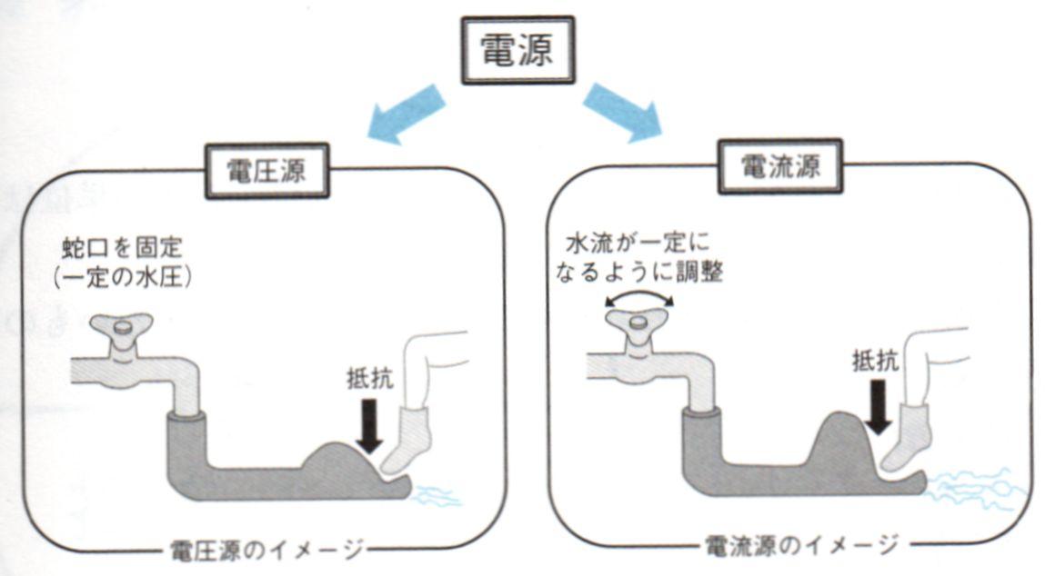 電圧減と電流源のイメージ