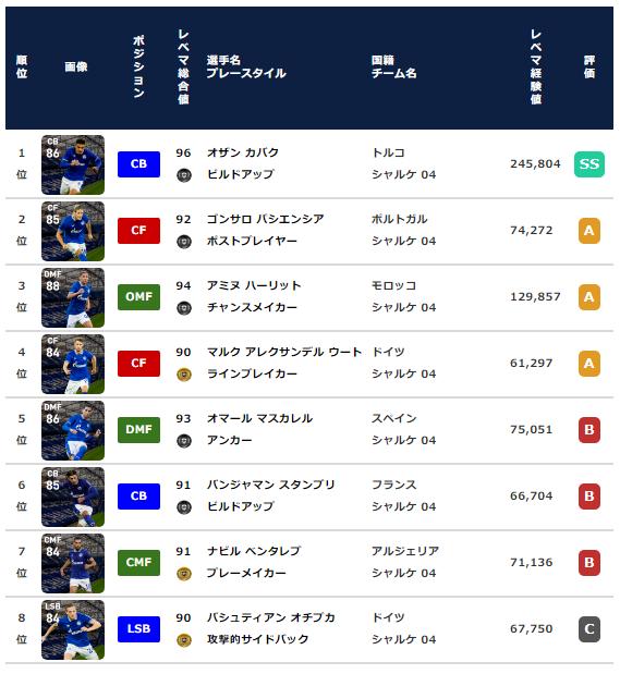 【ウイイレ2021 FP】シャルケ クラブセレクション