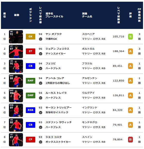 【ウイイレ2021 FP】アトレティコマドリード クラブセレクション