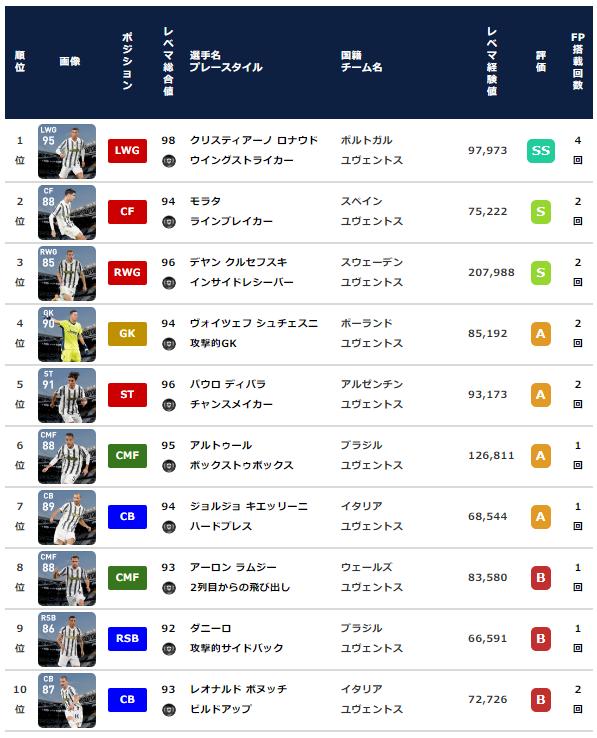 【ウイイレ2021 FP】ユヴェントス クラブセレクション【+配布ディバラ】