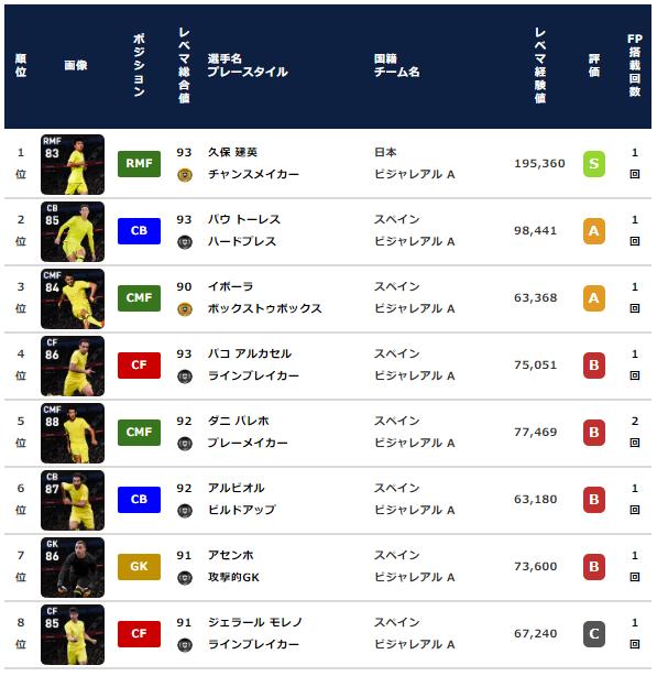 【ウイイレ2021 FP】ヴィジャレアル クラブセレクション【CS】