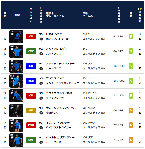 【ウイイレ2021 FP】インテル クラブセレクション【CS】