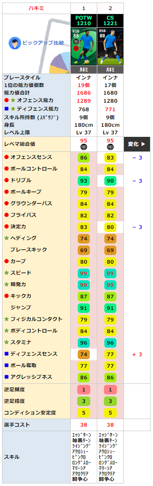 アクラフ ハキミ FP同名比較