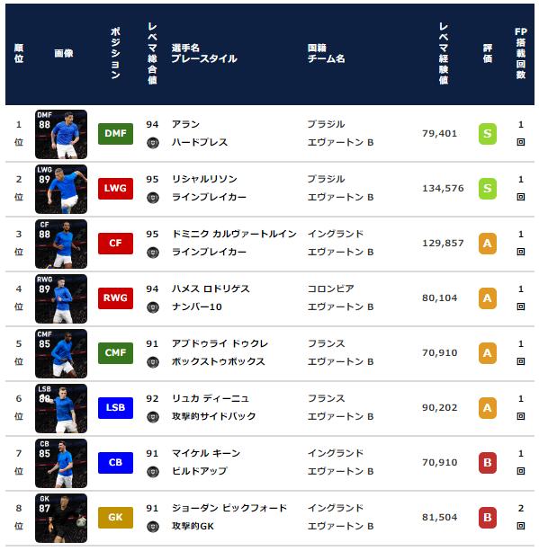 ウイイレ2021 FP】エヴァートン クラブセレクション【CS】
