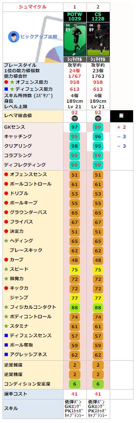 シュマイケル FP同名比較