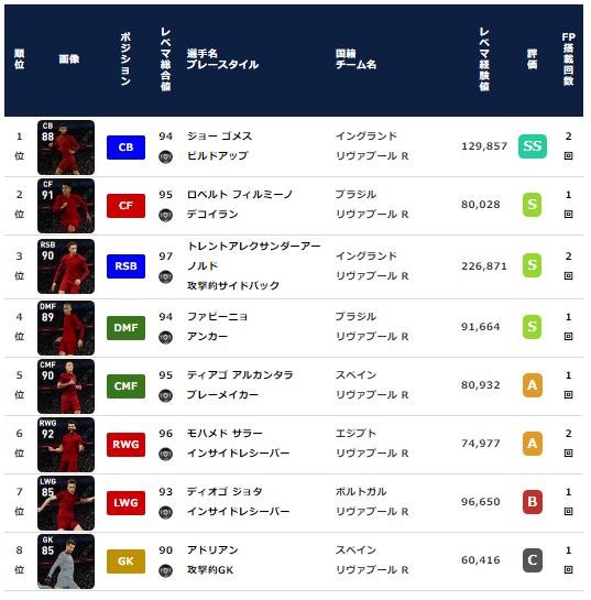 【ウイイレ2021 FP】リヴァプール クラブセレクション【CS】