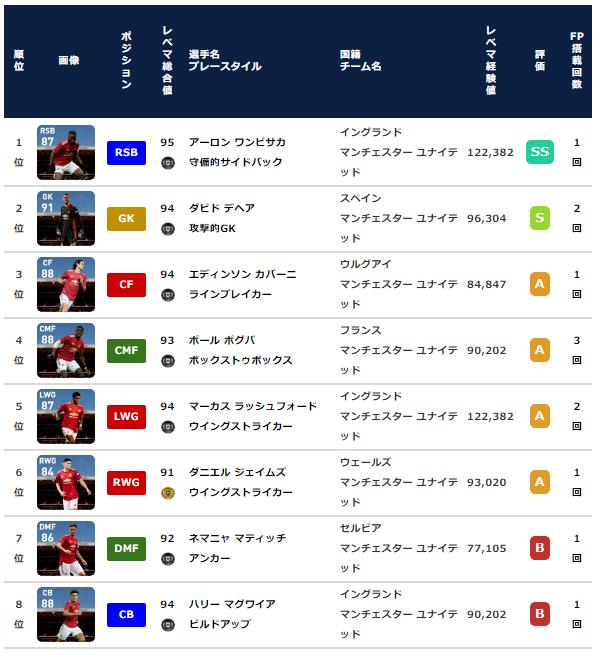 【ウイイレ2021 FP】マンチェスターユナイテッド クラブセレクション【CS】