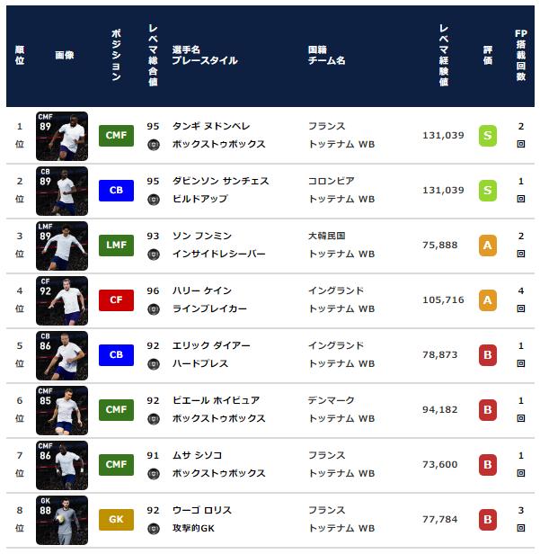 【ウイイレ2021 FP】トッテナム クラブセレクション【CS】