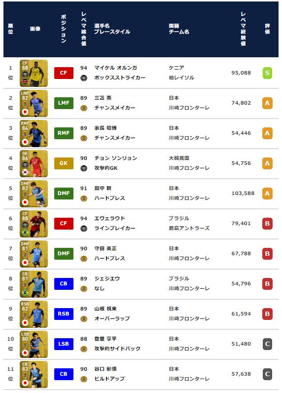 【ウイイレ2021 FP】驚愕!超ガチスカ級オルンガ爆誕【Jリーグ ベストイレブン】